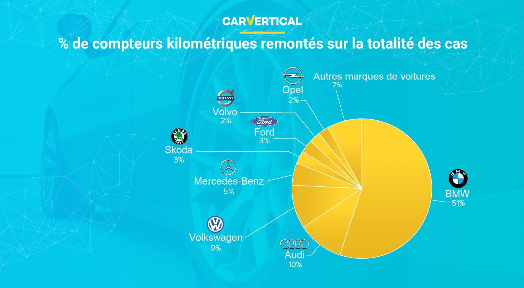 2-statistiques-vehicules-aux-compteurs-trafiques-par-marques.jpeg