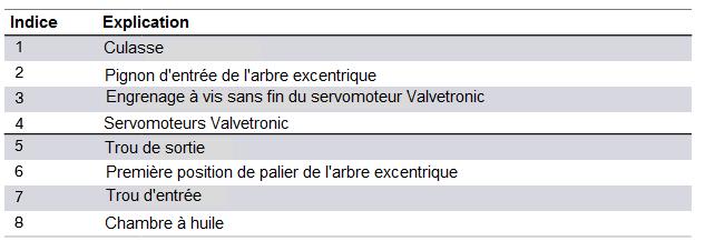 Alimentation-en-huile-de-graissage-de-l-engrenage-a-vis-sans-fin-Valvetronic-moteur-Bx8-2.png