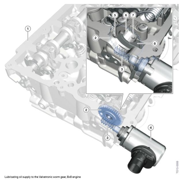 Alimentation-en-huile-de-graissage-de-l-engrenage-a-vis-sans-fin-Valvetronic-moteur-Bx8.png