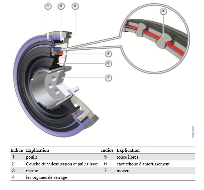 Amortisseur-de-vibrations-de-torsion-avec-roue-libre