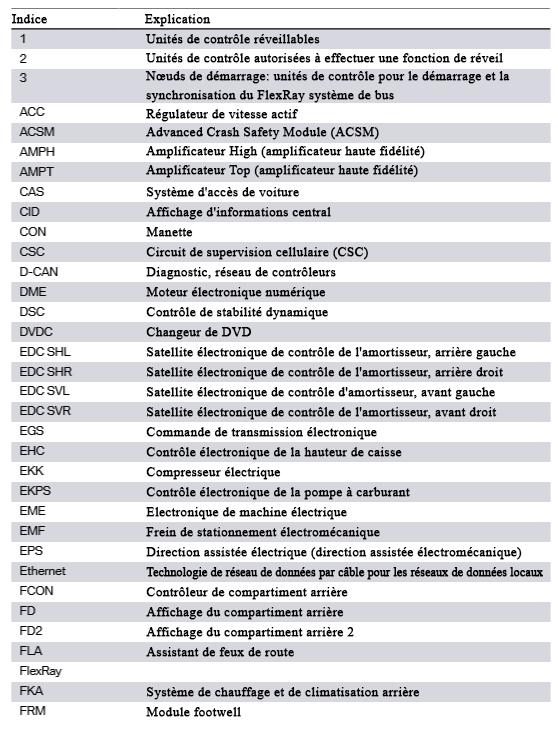 Apercu-du-bus-F01H-F02H-2.png