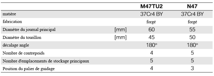 Apercu-tabulaire