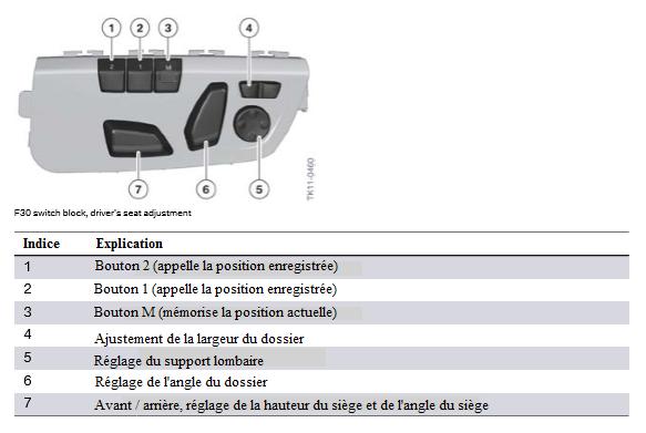 Bloc-de-commutation-F30-reglage-du-siege-du-conducteur.png