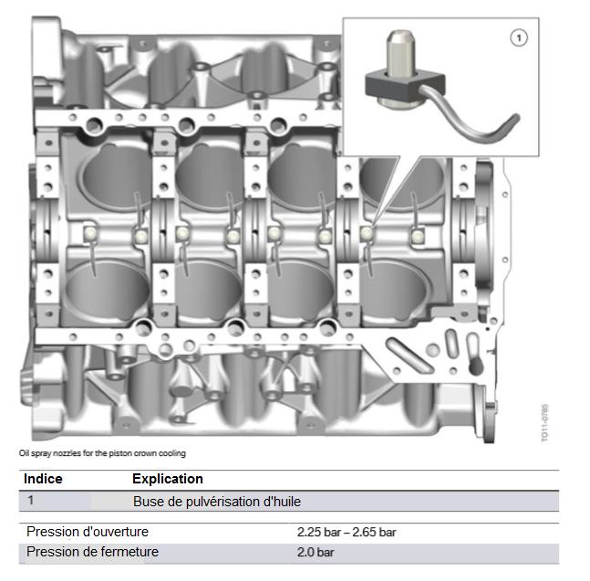 Buses-de-pulverisation-d-huile-pour-le-refroidissement-du-piston.png