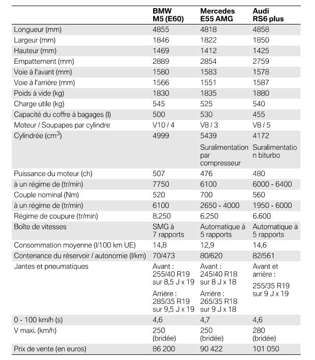 Caracteristiques-techniques-et-competiteurs-M5-E60.png