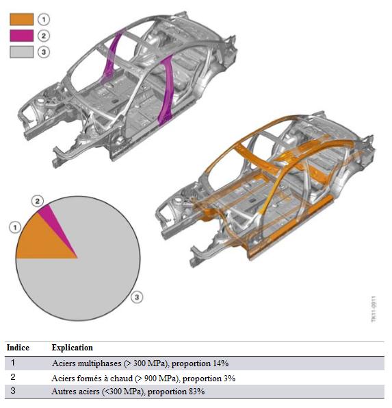 Carrosserie-F30-repartition-des-qualites-de-materiaux.png