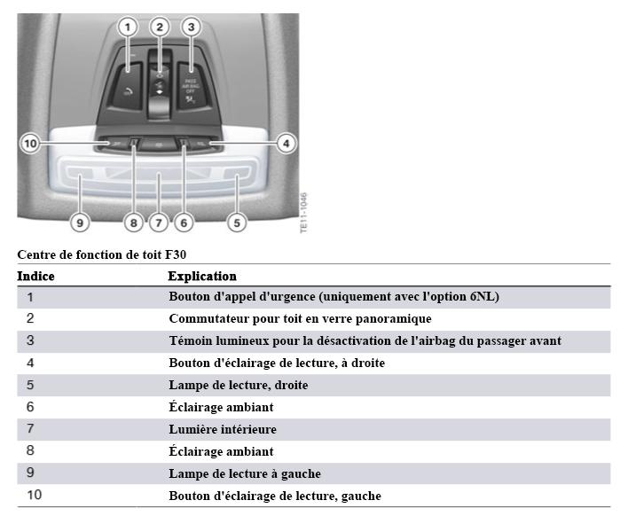 Centre-de-fonction-de-toit-F30.png