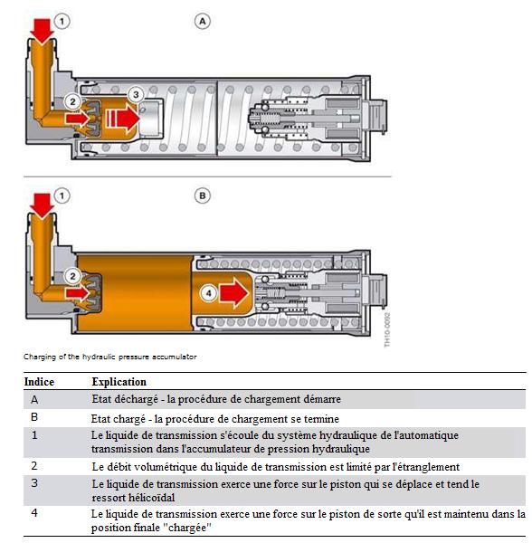 Charge-de-l-accumulateur-de-pression-hydraulique.png