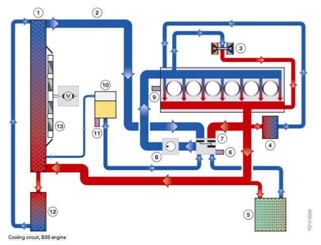 Circuit-de-refroidissement-moteur-B58.png