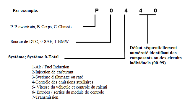 Codes-de-diagnostic-OBD-II-DTC.png
