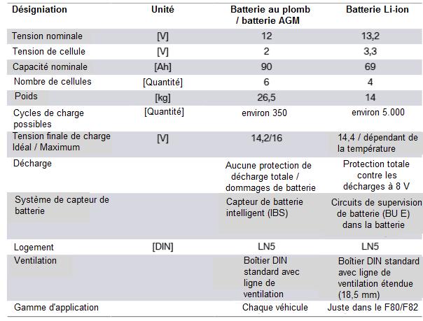 Comparaison-de-batterie-de-demarreur-de-li-ion-batterie-de-demarreur-de-fil.png