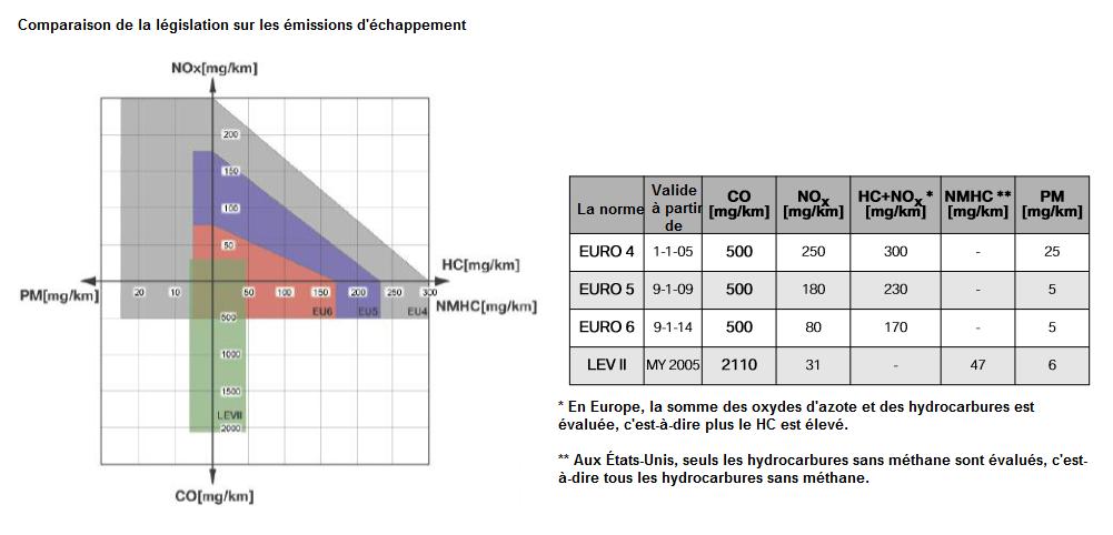 Comparaison-de-la-legislation-sur-les-emissions-d-echappement_20180314-2001.png
