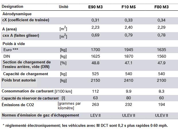 Comparaison-des-donnees-techniques-dans-BMW.png