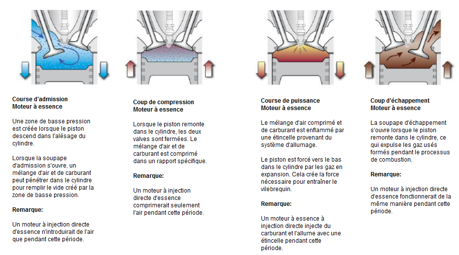 Comparaison-du-cycle-de-combustion.png
