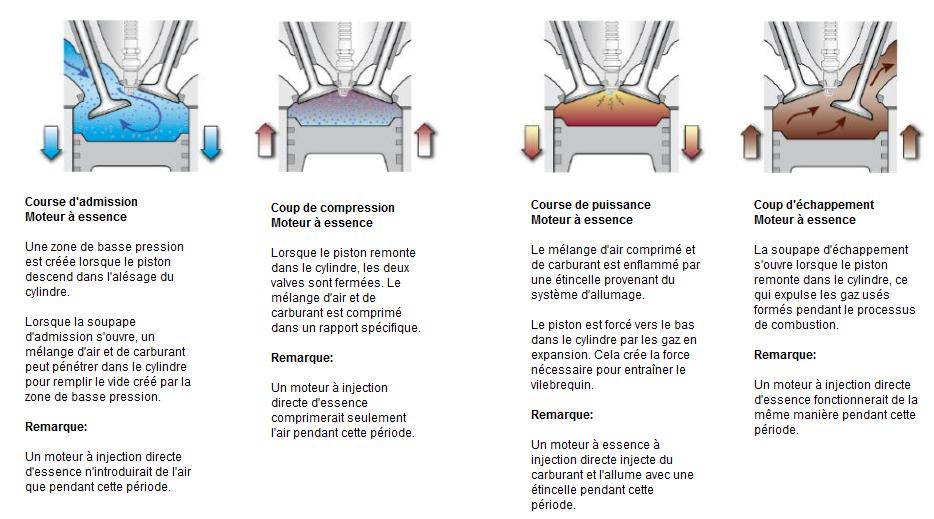 Comparaison-du-cycle-de-combustion.png