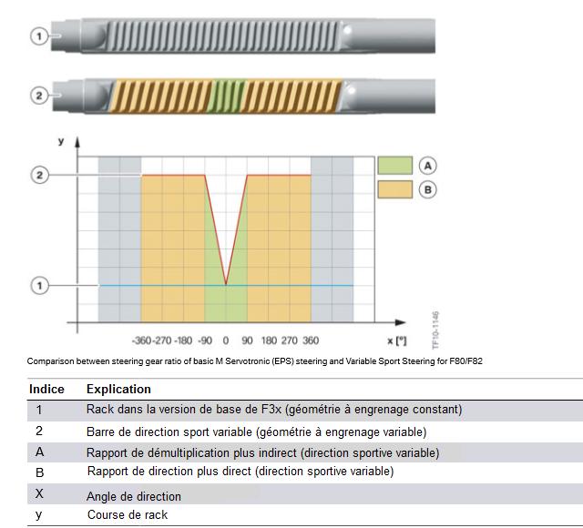 Comparaison-entre-le-rapport-de-direction-de-la-direction-M-Servotronic-EPS-de-base-et-la-direction-.png