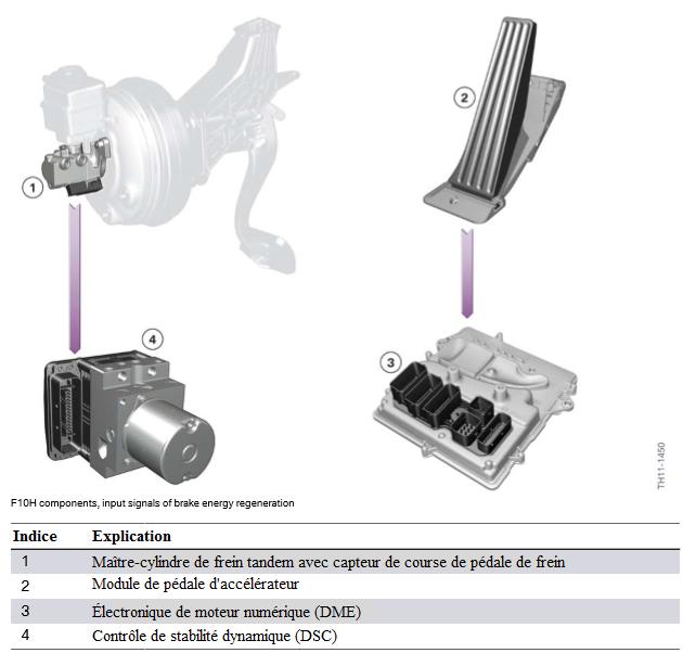 Composants-F10H-signaux-d-entree-de-la-regeneration-de-l-energie-de-freinage.png