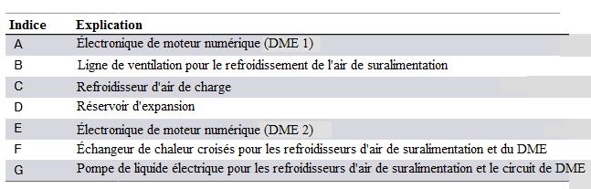 Composants-N63TU-des-refroidisseurs-d-air-de-suralimentation-et-circuit-de-refroidissement-DME-2.png