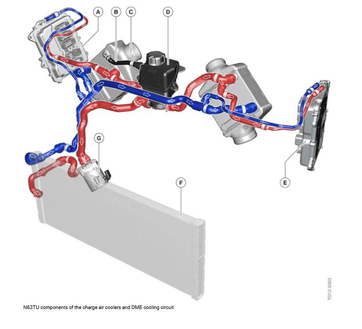 Composants-N63TU-des-refroidisseurs-d-air-de-suralimentation-et-circuit-de-refroidissement-DME.png
