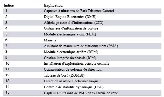 Composants-du-systeme-F30-de-l-assistant-de-manuvre-de-stationnement-PMA-2.png