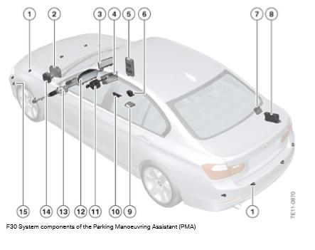 Composants-du-systeme-F30-de-l-assistant-de-manuvre-de-stationnement-PMA.png