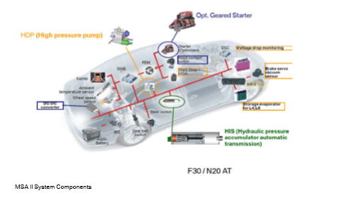 Composants-du-systeme-MSA-II.png