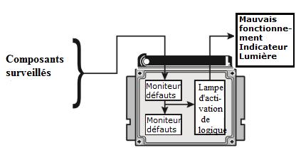 Composants-surveilles.png