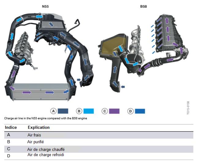 Conduite-d-air-de-suralimentation-dans-le-moteur-N55-par-rapport-au-moteur-B58.png