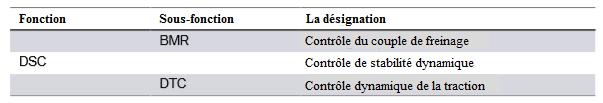 Controle-de-stabilite-de-conduite_20180623-1411.png