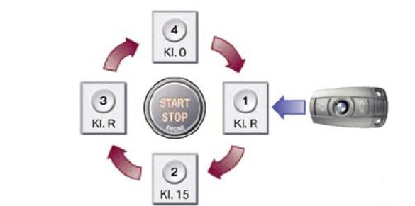 Controle-des-bornes-sur-les-vehicules-avec-bouton-Start-Stop.png