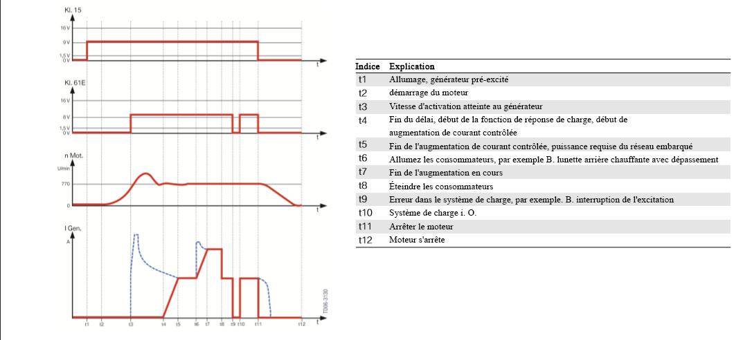 Controle-du-generateur-de-diagramme-logique