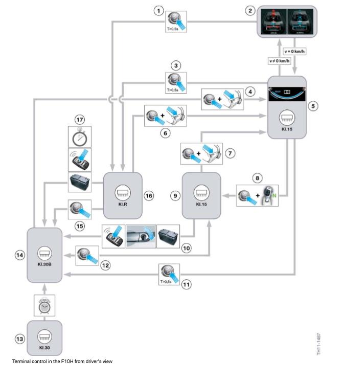 Controle-du-terminal-dans-le-F10H-du-point-de-vue-du-conducteur.png