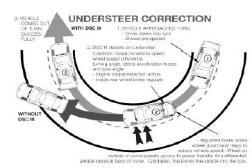 Controle-dynamique-de-la-stabilite-DSC-III.png