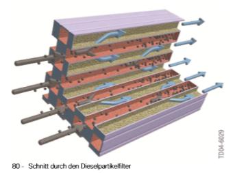 Couper-a-travers-le-filtre-a-particules-diesel