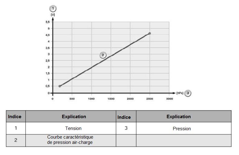 Courbe-caracteristique-et-valeurs-nominales.png