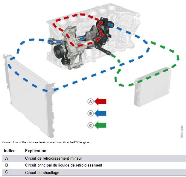 Debit-de-liquide-de-refroidissement-du-circuit-primaire-et-secondaire-du-moteur-B58.png