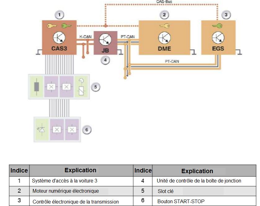 BMW EWS et CAS (antidémarrage) (Page 1) / Electricité ...