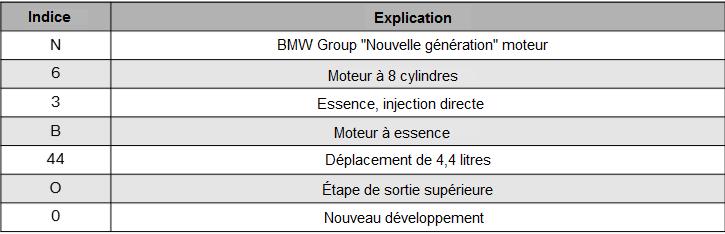 Designations-des-moteurs.png