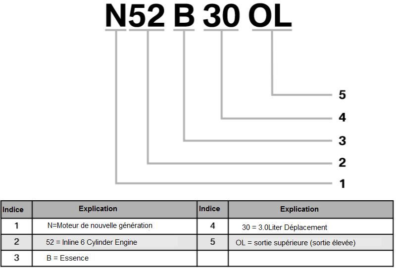 Designations-et-identification-des-moteurs.png