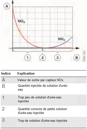 Diagramme-d-emission-d-azote-et-d-ammoniac.png