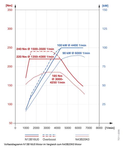 Diagramme-de-charge-complet-N13B16U0-Moteur-par-rapport-au-moteur-N43B20K0-Moteur.png