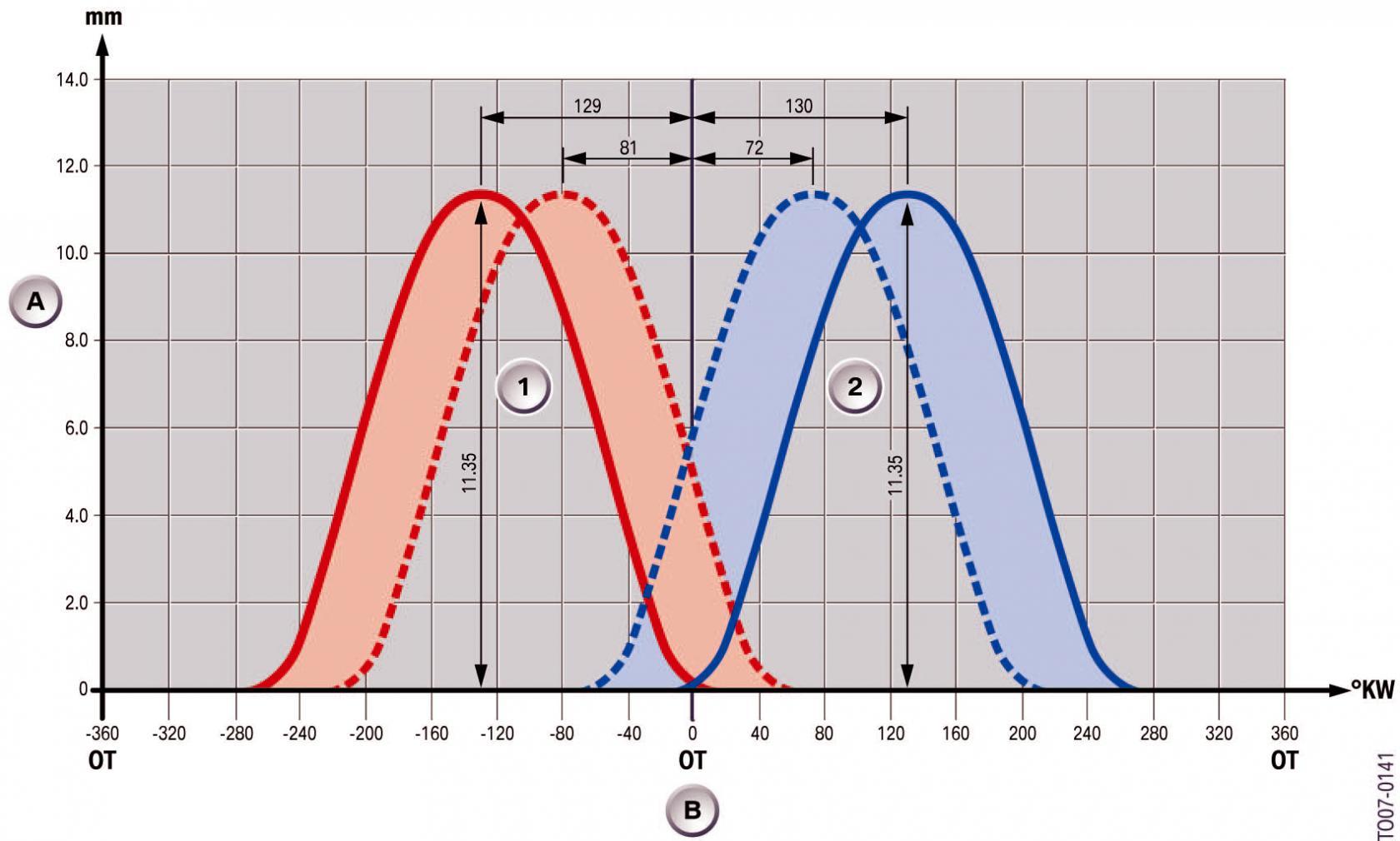 Diagramme-de-commande-S65B40-M3-E92.jpeg