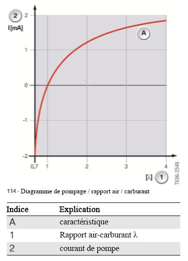 Diagramme-de-pompage-rapport-air-carburant