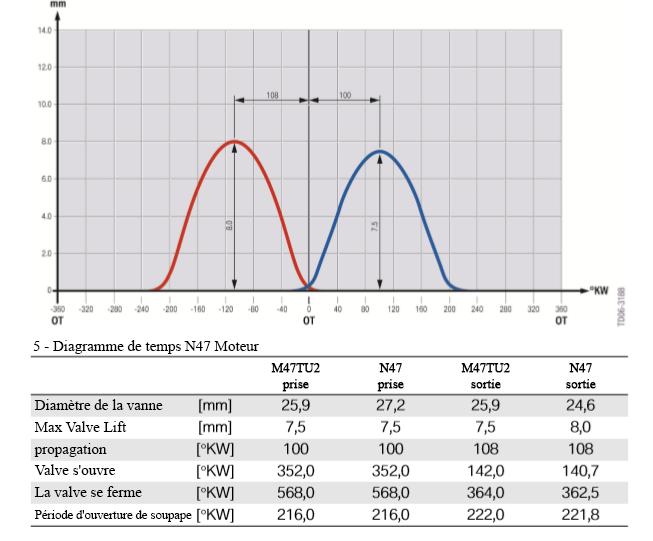 Diagramme-de-temps-moteur-N47