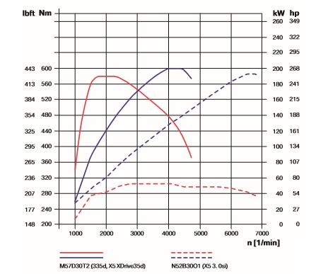 Diesel-vs_-N52.png