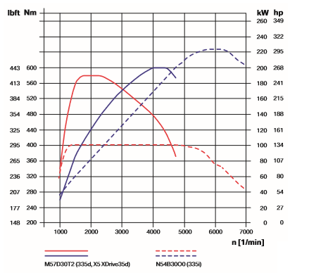 Diesel-vs_-N54.png