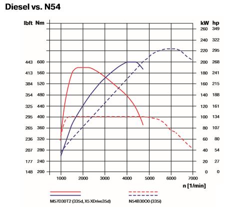 Diesel-vs_-N54_20180419-2120.png