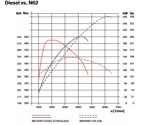 Diesel-vs_-N62.png