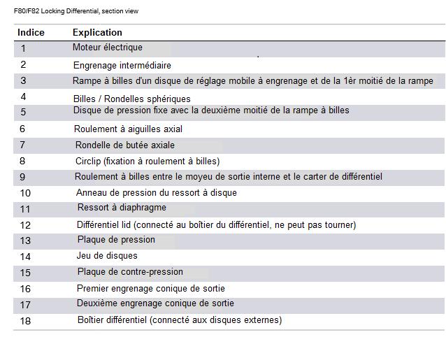 Differentiel-a-blocage-F80-F82-vue-en-coupe-2.png