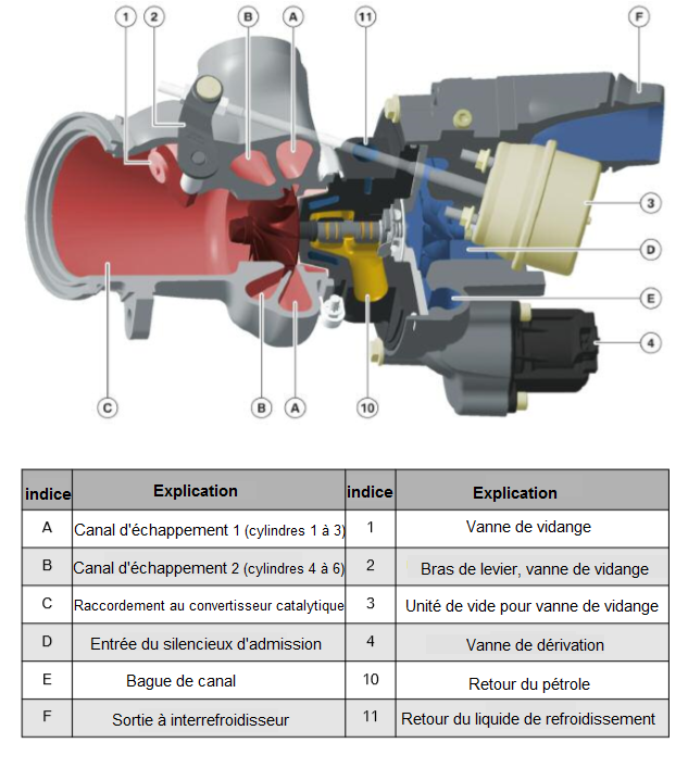 Double-scroll-turbocharger-vue-de-face.png